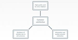 EOS, değer katkılı zincirdeki her bir süreç adımında tüm bileşenlerin kalitesini sürekli olarak izler ve ilgili ürün sertifikaları ve doğrulamaları vardır