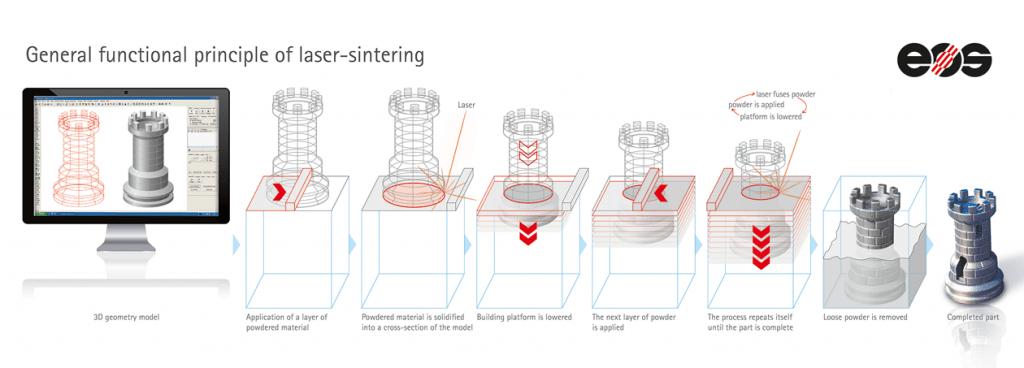 Eklemeli Üretim, Lazer Sinterleme ve Endüstriyel 3D Yazıcı Fiyatları – Avantajlar ve Çalışma İlkesi