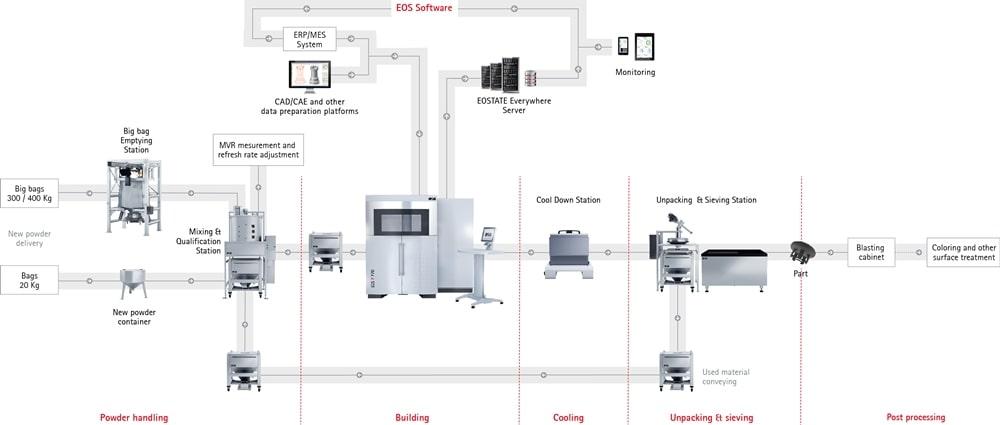 EOS P 770 3d yazıcı Kullanımı
